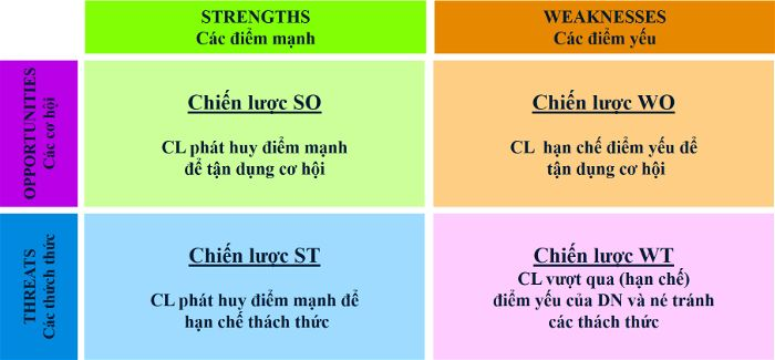chiến lược dựa trên phân tích SWOT
