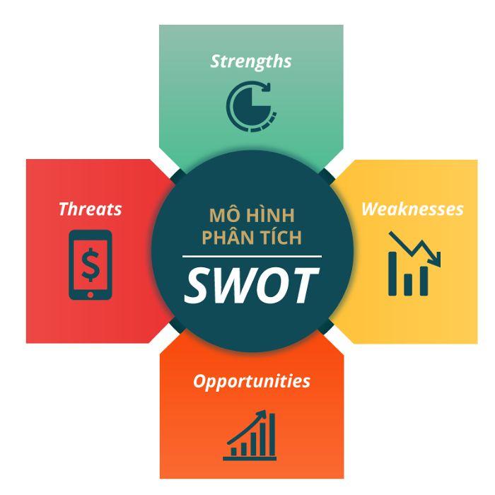 Cách phân tích SWOT
