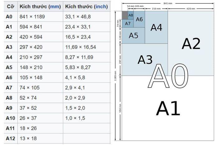 kích thước A4, A5